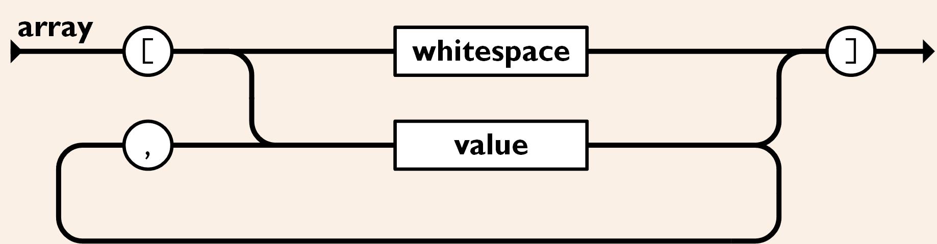 Array example - JSON Tutorial